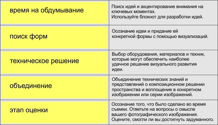 Таблица схемы мышления